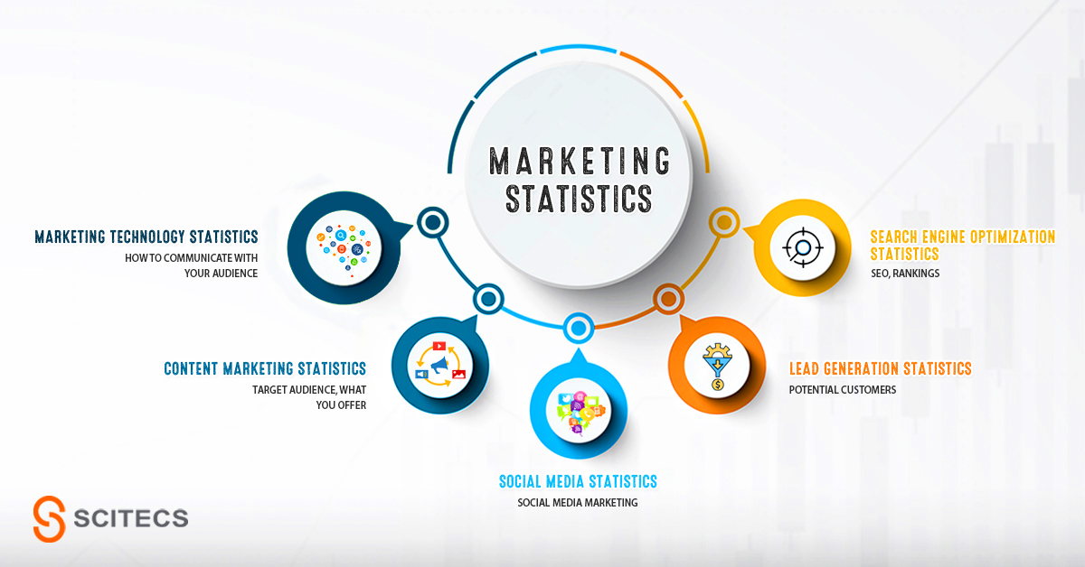 5 statistics facts you have to know now before creating your marketing strategy